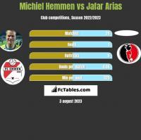 Michiel Hemmen vs Jafar Arias h2h player stats