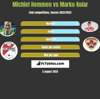 Michiel Hemmen vs Marko Kolar h2h player stats