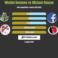 Michiel Hemmen vs Michael Chacon h2h player stats