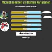 Michiel Hemmen vs Rasmus Karjalainen h2h player stats