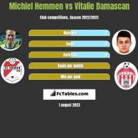 Michiel Hemmen vs Vitalie Damascan h2h player stats