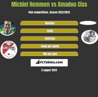 Michiel Hemmen vs Amadou Ciss h2h player stats