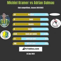 Michiel Kramer vs Adrian Dalmau h2h player stats