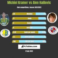 Michiel Kramer vs Alen Halilovic h2h player stats