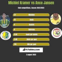 Michiel Kramer vs Anco Jansen h2h player stats