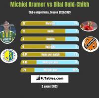 Michiel Kramer vs Bilal Ould-Chikh h2h player stats