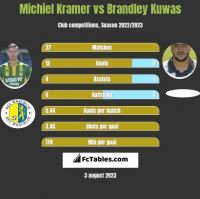 Michiel Kramer vs Brandley Kuwas h2h player stats