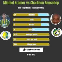 Michiel Kramer vs Charlison Benschop h2h player stats