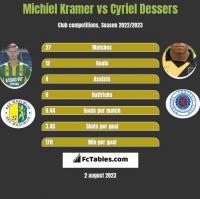 Michiel Kramer vs Cyriel Dessers h2h player stats