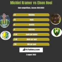 Michiel Kramer vs Elson Hooi h2h player stats