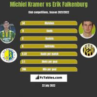 Michiel Kramer vs Erik Falkenburg h2h player stats