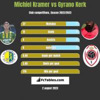Michiel Kramer vs Gyrano Kerk h2h player stats