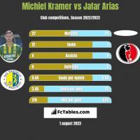 Michiel Kramer vs Jafar Arias h2h player stats