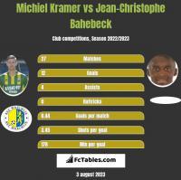 Michiel Kramer vs Jean-Christophe Bahebeck h2h player stats