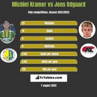 Michiel Kramer vs Jens Odgaard h2h player stats