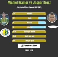 Michiel Kramer vs Jesper Drost h2h player stats