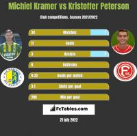 Michiel Kramer vs Kristoffer Peterson h2h player stats