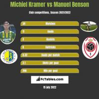 Michiel Kramer vs Manuel Benson h2h player stats