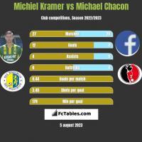 Michiel Kramer vs Michael Chacon h2h player stats
