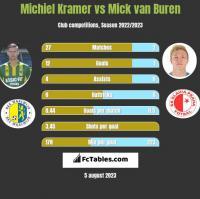 Michiel Kramer vs Mick van Buren h2h player stats