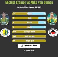 Michiel Kramer vs Mike van Duinen h2h player stats