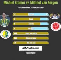 Michiel Kramer vs Mitchel van Bergen h2h player stats