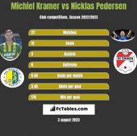 Michiel Kramer vs Nicklas Pedersen h2h player stats