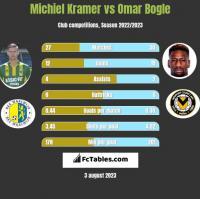 Michiel Kramer vs Omar Bogle h2h player stats
