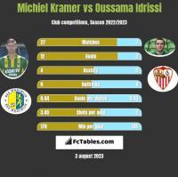 Michiel Kramer vs Oussama Idrissi h2h player stats