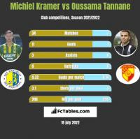 Michiel Kramer vs Oussama Tannane h2h player stats