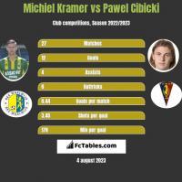 Michiel Kramer vs Paweł Cibicki h2h player stats