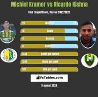 Michiel Kramer vs Ricardo Kishna h2h player stats