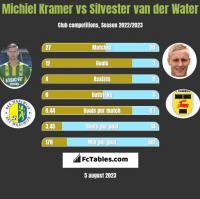 Michiel Kramer vs Silvester van der Water h2h player stats