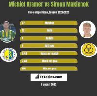 Michiel Kramer vs Simon Makienok h2h player stats