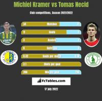 Michiel Kramer vs Tomas Necid h2h player stats