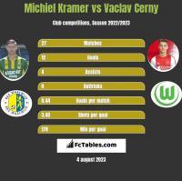 Michiel Kramer vs Vaclav Cerny h2h player stats