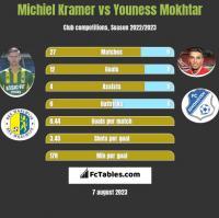 Michiel Kramer vs Youness Mokhtar h2h player stats