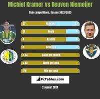Michiel Kramer vs Reuven Niemeijer h2h player stats