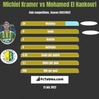 Michiel Kramer vs Mohamed El Hankouri h2h player stats