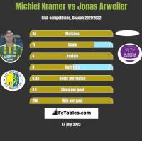 Michiel Kramer vs Jonas Arweiler h2h player stats