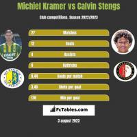 Michiel Kramer vs Calvin Stengs h2h player stats