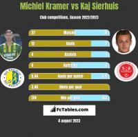 Michiel Kramer vs Kaj Sierhuis h2h player stats