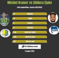 Michiel Kramer vs Chidera Ejuke h2h player stats