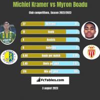 Michiel Kramer vs Myron Boadu h2h player stats