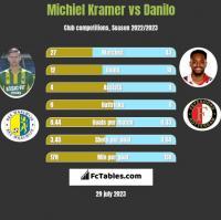 Michiel Kramer vs Danilo h2h player stats