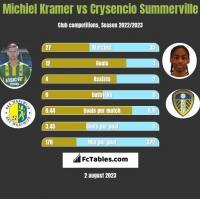Michiel Kramer vs Crysencio Summerville h2h player stats