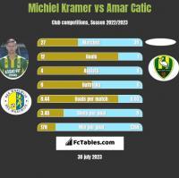 Michiel Kramer vs Amar Catic h2h player stats