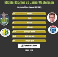 Michiel Kramer vs Jarno Westerman h2h player stats