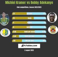 Michiel Kramer vs Bobby Adekanye h2h player stats