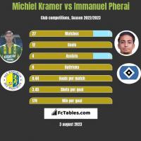 Michiel Kramer vs Immanuel Pherai h2h player stats